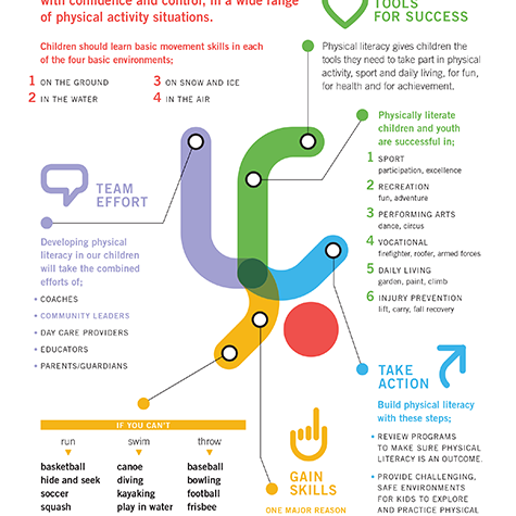 Physical Literacy Infographic - Community Leaders