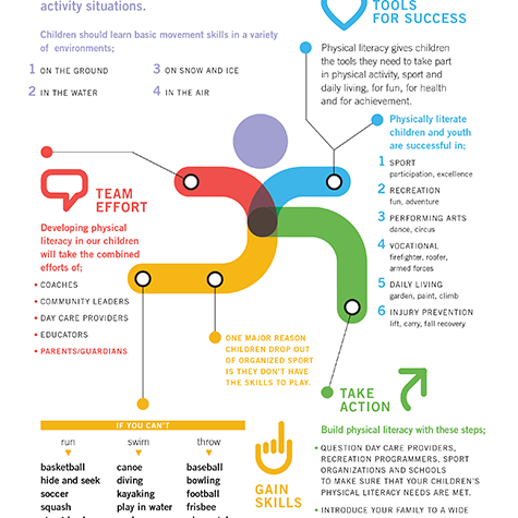Physical Literacy Infographic - Parents